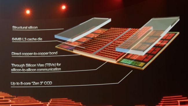 AMD 3D V-Cache 3D packaging implementation