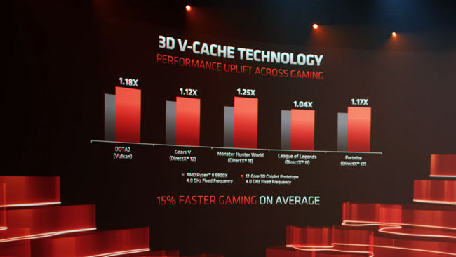 AMD 3D V-Cache gaming performance improvement of 15 per cent